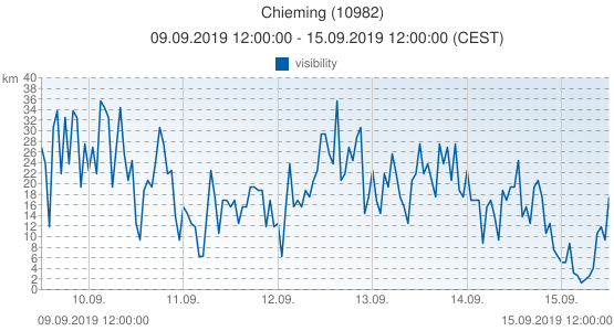 Chieming, Allemagne (10982): visibility: 09.09.2019 12:00:00 - 15.09.2019 12:00:00 (CEST)