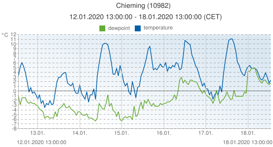 Chieming, Germany (10982): temperature & dewpoint: 12.01.2020 13:00:00 - 18.01.2020 13:00:00 (CET)