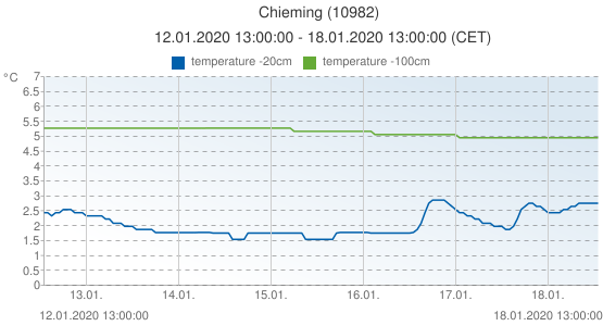 Chieming, Germany (10982): temperature -20cm & temperature -100cm: 12.01.2020 13:00:00 - 18.01.2020 13:00:00 (CET)
