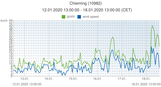 Chieming, Germany (10982): wind speed & gusts: 12.01.2020 13:00:00 - 18.01.2020 13:00:00 (CET)