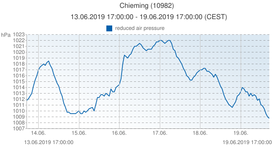 Chieming, Allemagne (10982): reduced air pressure: 13.06.2019 17:00:00 - 19.06.2019 17:00:00 (CEST)