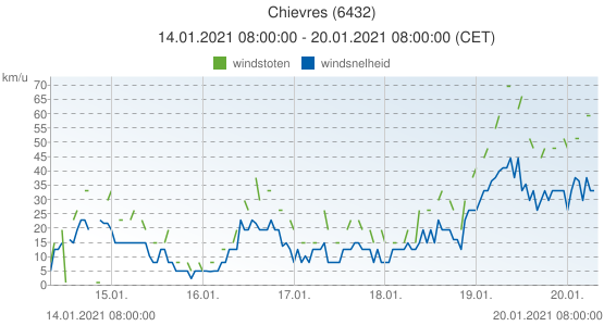 Chievres, België (6432): windsnelheid & windstoten: 14.01.2021 08:00:00 - 20.01.2021 08:00:00 (CET)