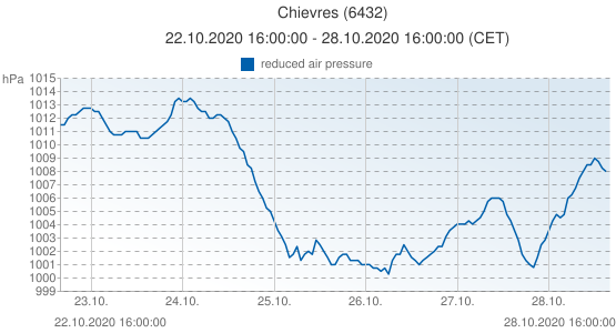 Chievres, Belgique (6432): reduced air pressure: 22.10.2020 16:00:00 - 28.10.2020 16:00:00 (CET)