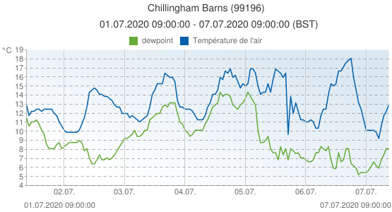 Chillingham Barns, Grande-Bretagne (99196): Température de l'air & dewpoint: 01.07.2020 09:00:00 - 07.07.2020 09:00:00 (BST)