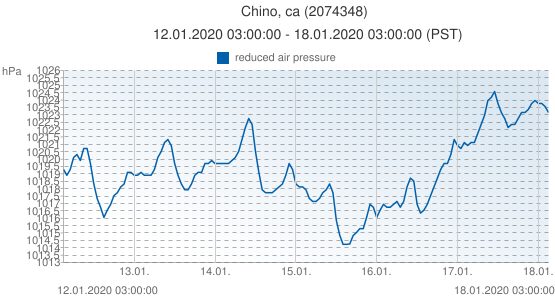 Chino, ca, United States of America (2074348): reduced air pressure: 12.01.2020 03:00:00 - 18.01.2020 03:00:00 (PST)