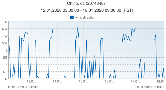 Chino, ca, United States of America (2074348): wind direction: 12.01.2020 03:00:00 - 18.01.2020 03:00:00 (PST)