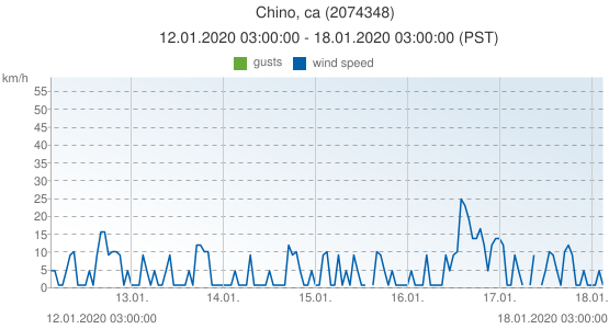 Chino, ca, United States of America (2074348): wind speed & gusts: 12.01.2020 03:00:00 - 18.01.2020 03:00:00 (PST)