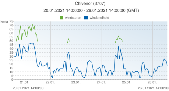 Chivenor, Groot Brittannië (3707): windsnelheid & windstoten: 20.01.2021 14:00:00 - 26.01.2021 14:00:00 (GMT)