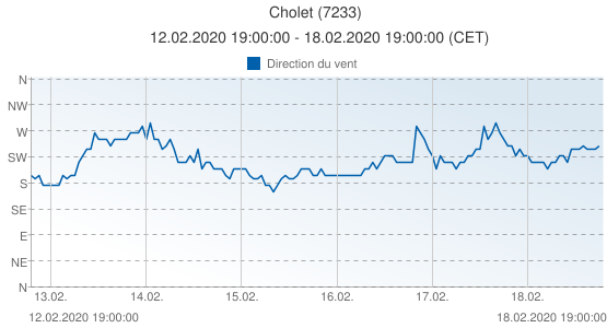 Cholet, France (7233): Direction du vent: 12.02.2020 19:00:00 - 18.02.2020 19:00:00 (CET)