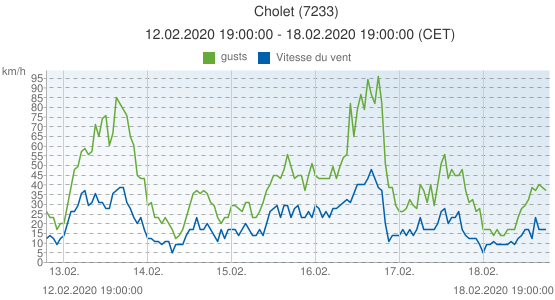 Cholet, France (7233): Vitesse du vent & gusts: 12.02.2020 19:00:00 - 18.02.2020 19:00:00 (CET)