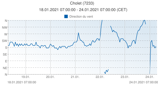 Cholet, France (7233): Direction du vent: 18.01.2021 07:00:00 - 24.01.2021 07:00:00 (CET)