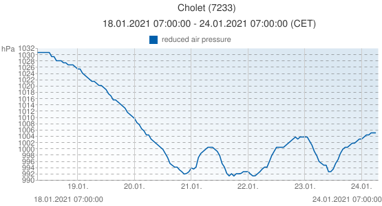 Cholet, France (7233): reduced air pressure: 18.01.2021 07:00:00 - 24.01.2021 07:00:00 (CET)