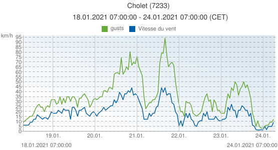 Cholet, France (7233): Vitesse du vent & gusts: 18.01.2021 07:00:00 - 24.01.2021 07:00:00 (CET)
