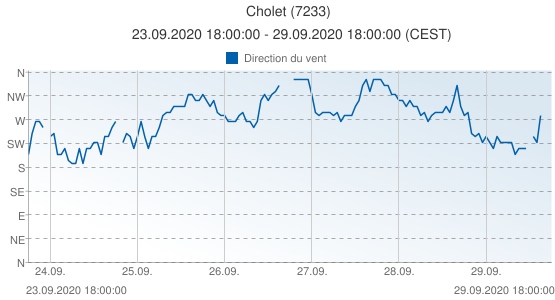 Cholet, France (7233): Direction du vent: 23.09.2020 18:00:00 - 29.09.2020 18:00:00 (CEST)