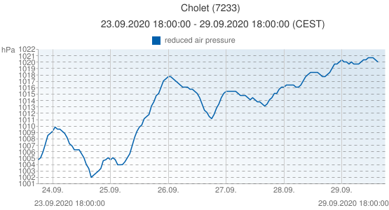 Cholet, France (7233): reduced air pressure: 23.09.2020 18:00:00 - 29.09.2020 18:00:00 (CEST)