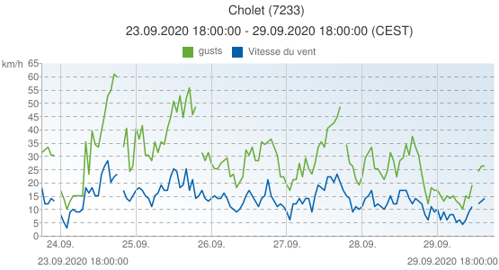 Cholet, France (7233): Vitesse du vent & gusts: 23.09.2020 18:00:00 - 29.09.2020 18:00:00 (CEST)
