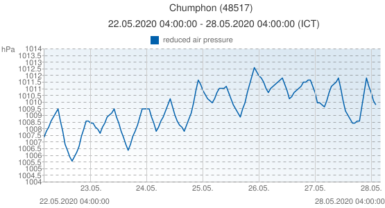 Chumphon, Tailandia (48517): reduced air pressure: 22.05.2020 04:00:00 - 28.05.2020 04:00:00 (ICT)
