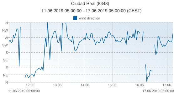 Ciudad Real, Spain (8348): wind direction: 11.06.2019 05:00:00 - 17.06.2019 05:00:00 (CEST)
