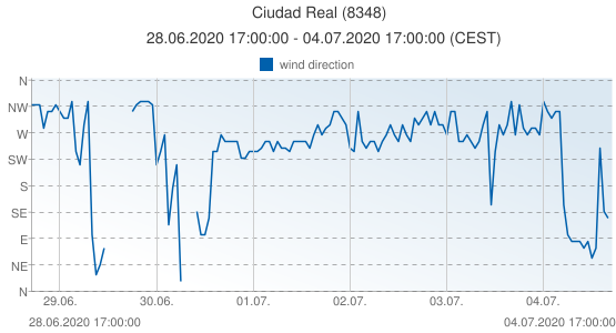 Ciudad Real, Spain (8348): wind direction: 28.06.2020 17:00:00 - 04.07.2020 17:00:00 (CEST)