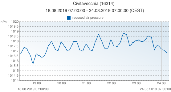 Civitavecchia, Italy (16214): reduced air pressure: 18.08.2019 07:00:00 - 24.08.2019 07:00:00 (CEST)