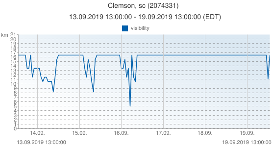 Clemson, sc, United States of America (2074331): visibility: 13.09.2019 13:00:00 - 19.09.2019 13:00:00 (EDT)