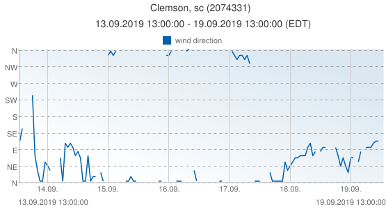 Clemson, sc, United States of America (2074331): wind direction: 13.09.2019 13:00:00 - 19.09.2019 13:00:00 (EDT)