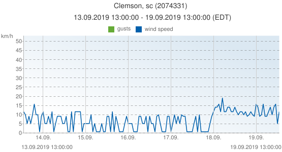 Clemson, sc, United States of America (2074331): wind speed & gusts: 13.09.2019 13:00:00 - 19.09.2019 13:00:00 (EDT)