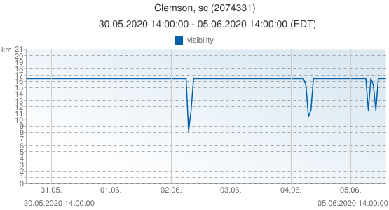 Clemson, sc, United States of America (2074331): visibility: 30.05.2020 14:00:00 - 05.06.2020 14:00:00 (EDT)