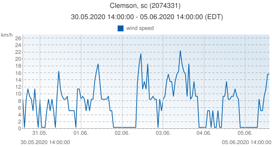Clemson, sc, United States of America (2074331): wind speed: 30.05.2020 14:00:00 - 05.06.2020 14:00:00 (EDT)
