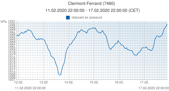 Clermont-Ferrand, France (7460): reduced air pressure: 11.02.2020 22:00:00 - 17.02.2020 22:00:00 (CET)