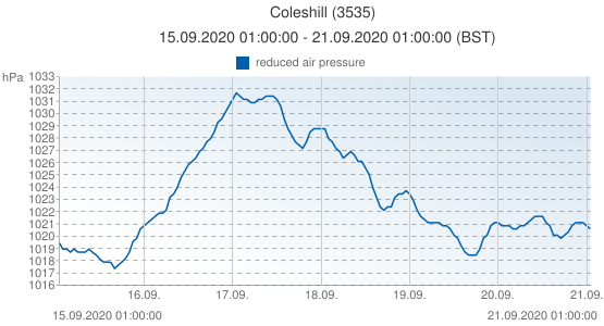 Coleshill, United Kingdom (3535): reduced air pressure: 15.09.2020 01:00:00 - 21.09.2020 01:00:00 (BST)