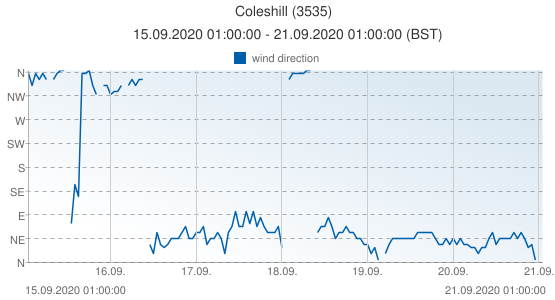 Coleshill, United Kingdom (3535): wind direction: 15.09.2020 01:00:00 - 21.09.2020 01:00:00 (BST)