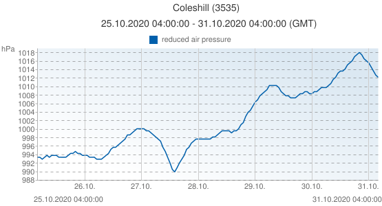 Coleshill, United Kingdom (3535): reduced air pressure: 25.10.2020 04:00:00 - 31.10.2020 04:00:00 (GMT)