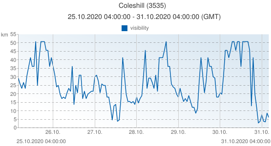 Coleshill, United Kingdom (3535): visibility: 25.10.2020 04:00:00 - 31.10.2020 04:00:00 (GMT)