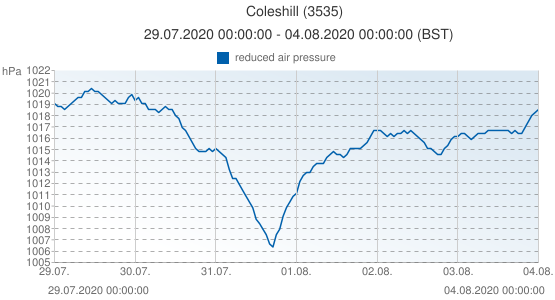 Coleshill, United Kingdom (3535): reduced air pressure: 29.07.2020 00:00:00 - 04.08.2020 00:00:00 (BST)