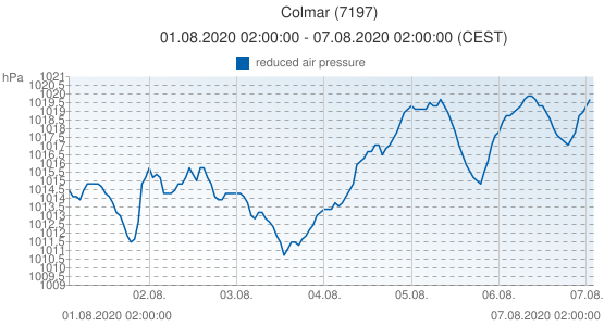 Colmar, France (7197): reduced air pressure: 01.08.2020 02:00:00 - 07.08.2020 02:00:00 (CEST)