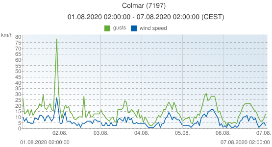 Colmar, France (7197): wind speed & gusts: 01.08.2020 02:00:00 - 07.08.2020 02:00:00 (CEST)