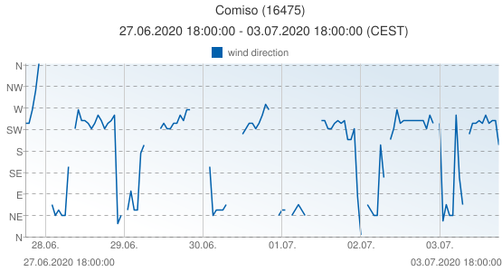 Comiso, Italy (16475): wind direction: 27.06.2020 18:00:00 - 03.07.2020 18:00:00 (CEST)