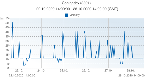 Coningsby, Grande-Bretagne (3391): visibility: 22.10.2020 14:00:00 - 28.10.2020 14:00:00 (GMT)