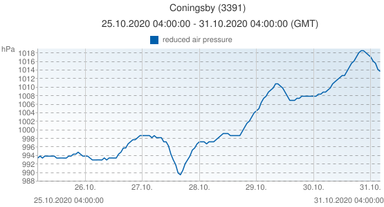 Coningsby, United Kingdom (3391): reduced air pressure: 25.10.2020 04:00:00 - 31.10.2020 04:00:00 (GMT)