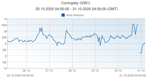 Coningsby, United Kingdom (3391): wind direction: 25.10.2020 04:00:00 - 31.10.2020 04:00:00 (GMT)