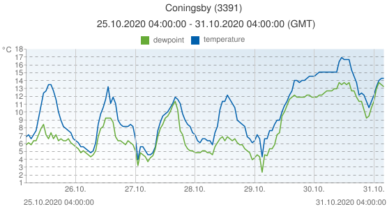 Coningsby, United Kingdom (3391): temperature & dewpoint: 25.10.2020 04:00:00 - 31.10.2020 04:00:00 (GMT)