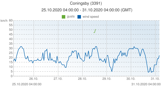 Coningsby, United Kingdom (3391): wind speed & gusts: 25.10.2020 04:00:00 - 31.10.2020 04:00:00 (GMT)