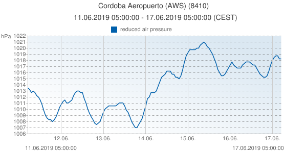 Cordoba Aeropuerto (AWS), Spain (8410): reduced air pressure: 11.06.2019 05:00:00 - 17.06.2019 05:00:00 (CEST)