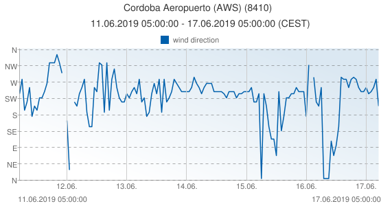 Cordoba Aeropuerto (AWS), Spain (8410): wind direction: 11.06.2019 05:00:00 - 17.06.2019 05:00:00 (CEST)