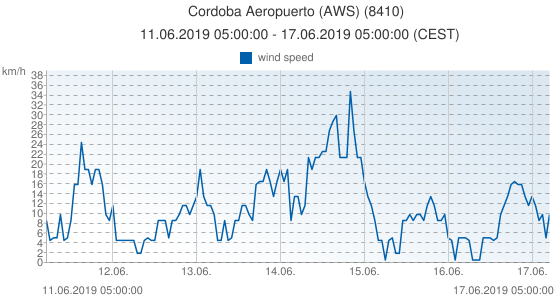 Cordoba Aeropuerto (AWS), Spain (8410): wind speed: 11.06.2019 05:00:00 - 17.06.2019 05:00:00 (CEST)