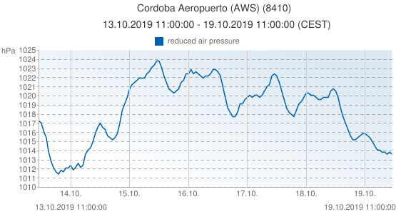 Cordoba Aeropuerto (AWS), España (8410): reduced air pressure: 13.10.2019 11:00:00 - 19.10.2019 11:00:00 (CEST)