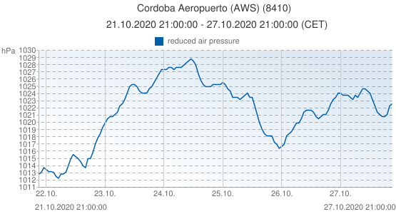 Cordoba Aeropuerto (AWS), España (8410): reduced air pressure: 21.10.2020 21:00:00 - 27.10.2020 21:00:00 (CET)