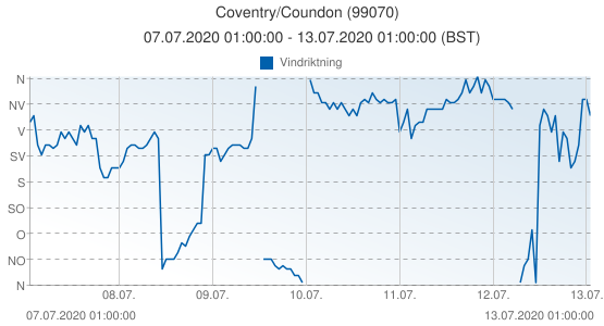 Coventry/Coundon, Storbritannien (99070): Vindriktning: 07.07.2020 01:00:00 - 13.07.2020 01:00:00 (BST)