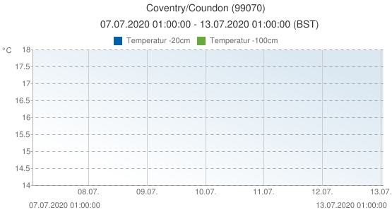 Coventry/Coundon, Storbritannien (99070): Temperatur -20cm & Temperatur -100cm: 07.07.2020 01:00:00 - 13.07.2020 01:00:00 (BST)